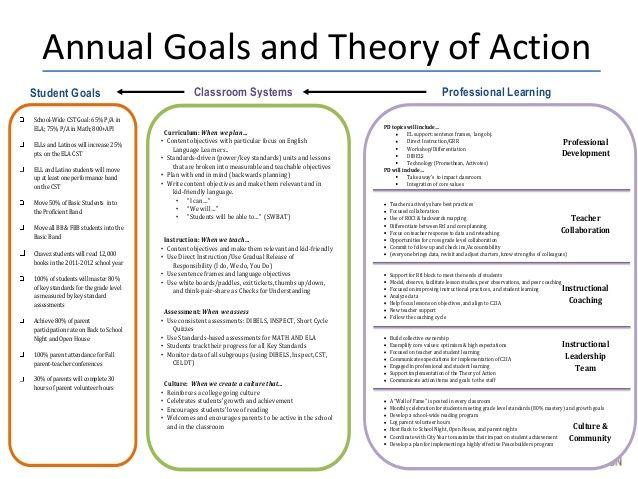 concordia university 4 instructional leadership skills
