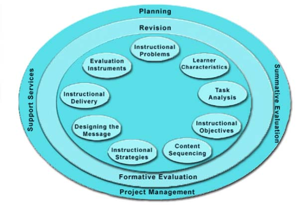 advantages of instructional design model
