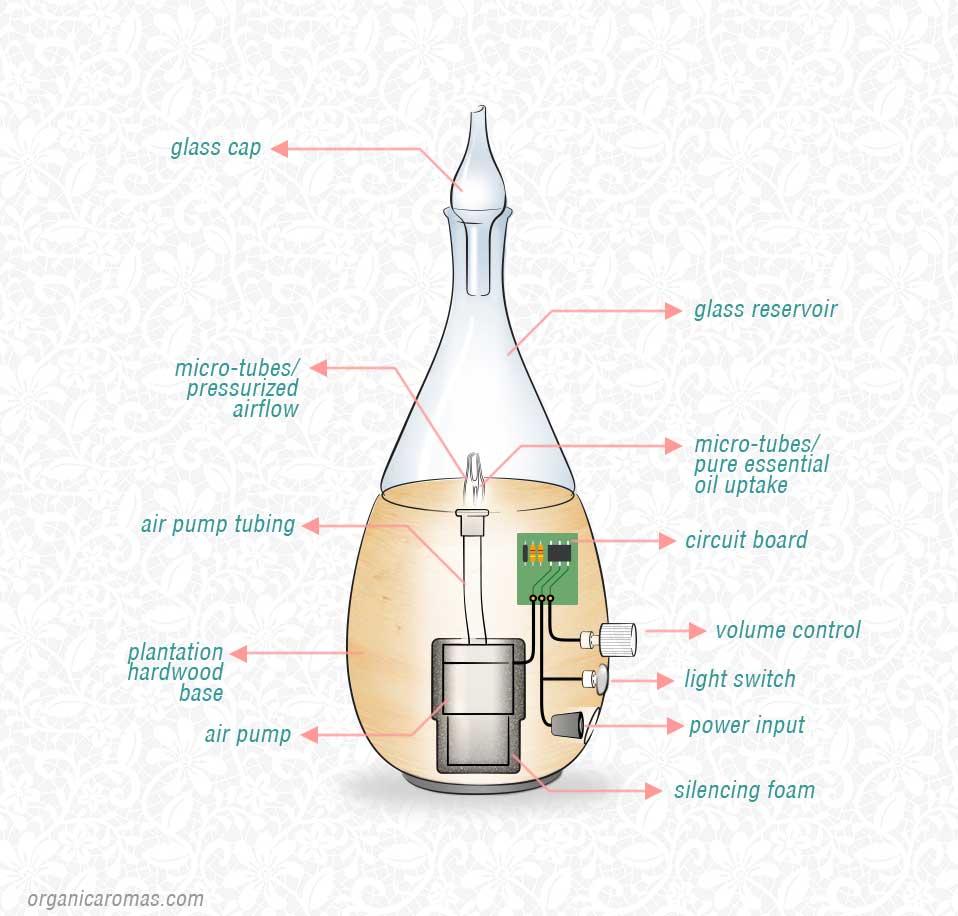 the magic lamp vape instructions