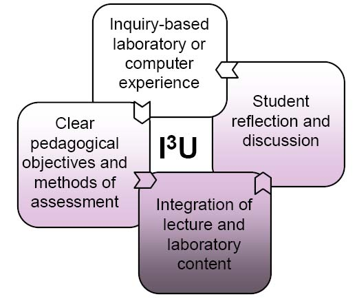 inquiry-based instructional models
