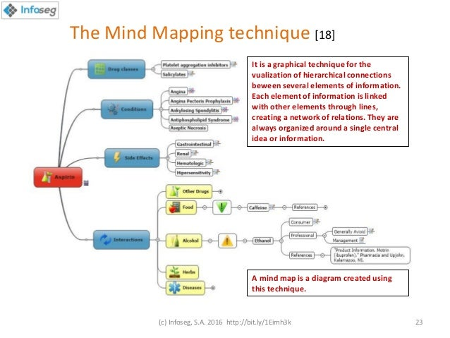 mind map differentiated instructions