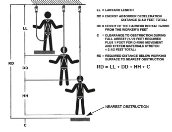 dbi sala full body harness instructions