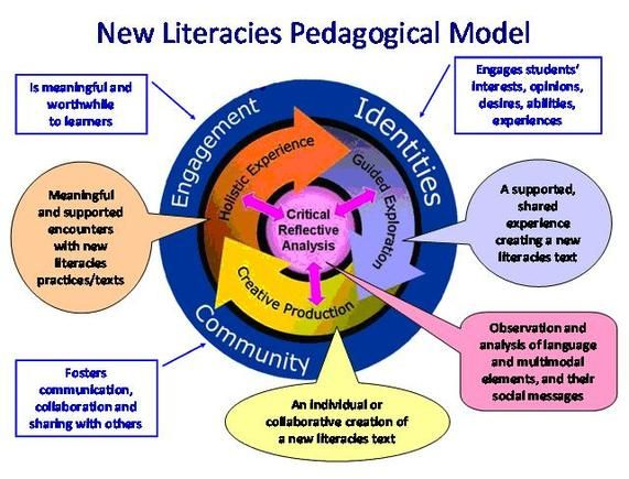 models of information literacy instruction