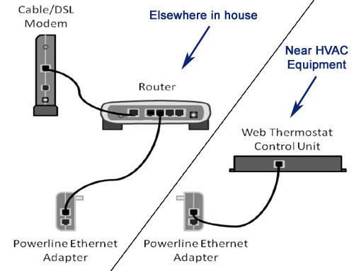 powerline ethernet bridge instructions