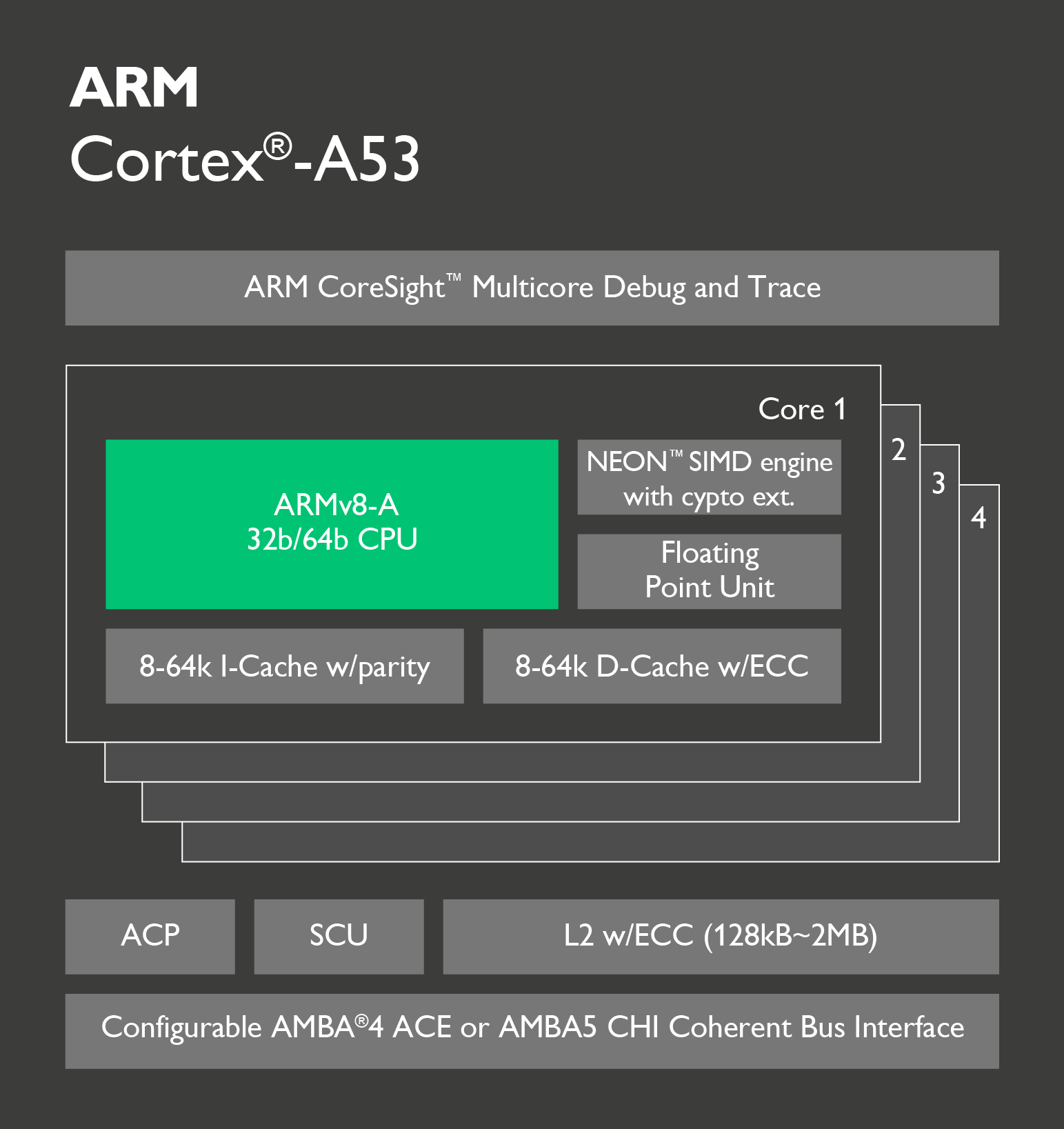 cortex a53 instruction set