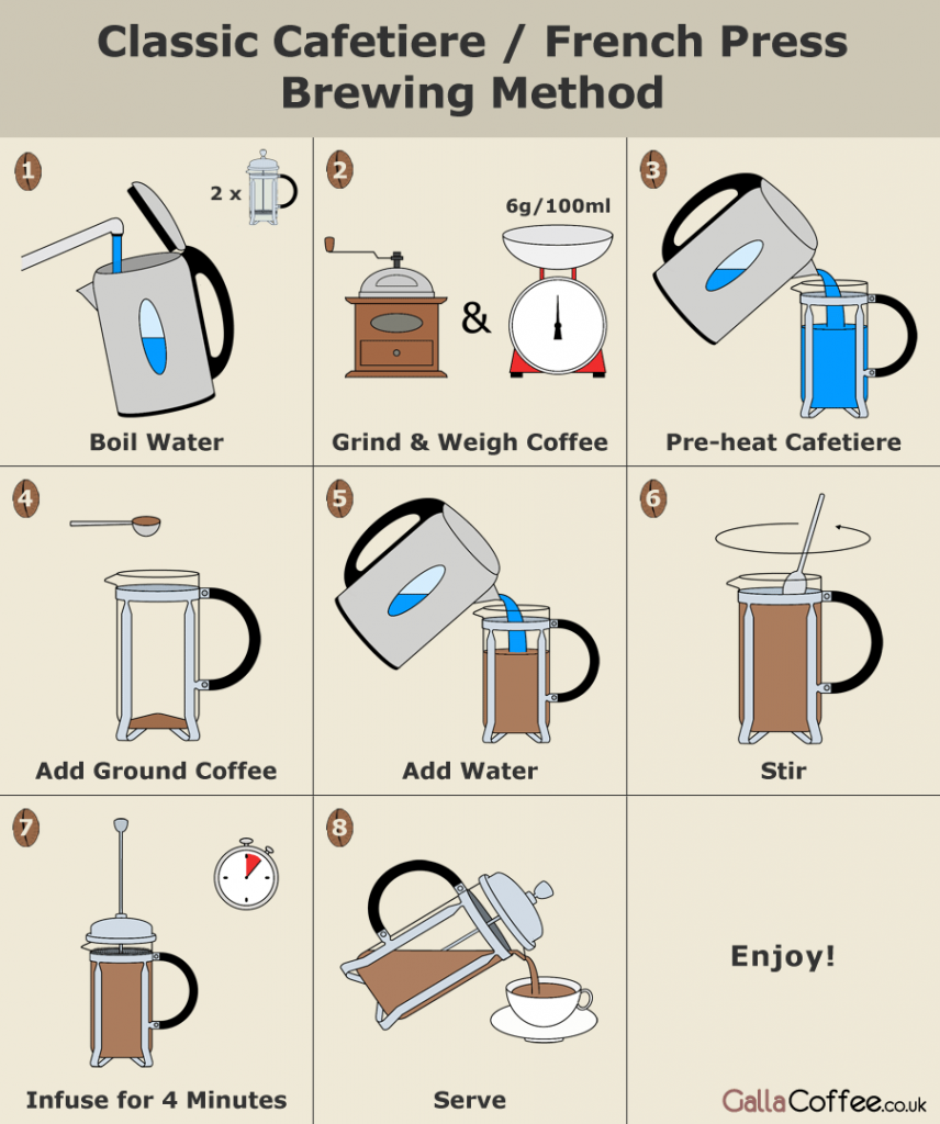 drip coffee maker brewing instructions