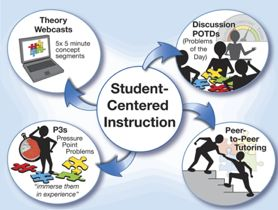 positive instructional learning environment