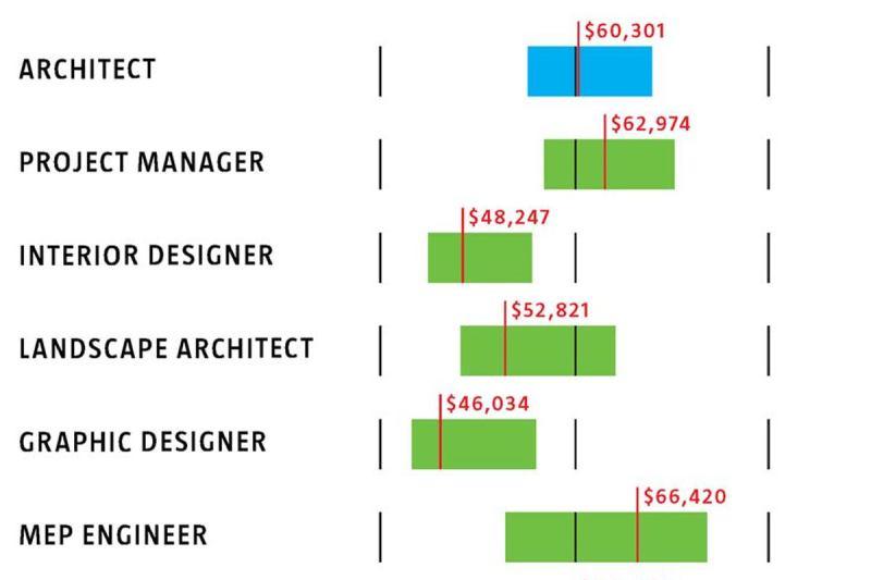 instructional designer salary nyc