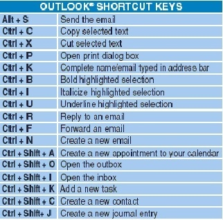 cx one instruction reference keyboard shortcut