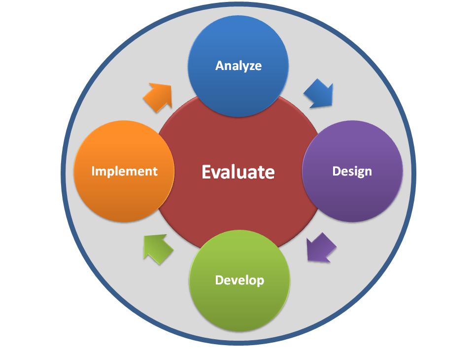 a model for effective online instructional design