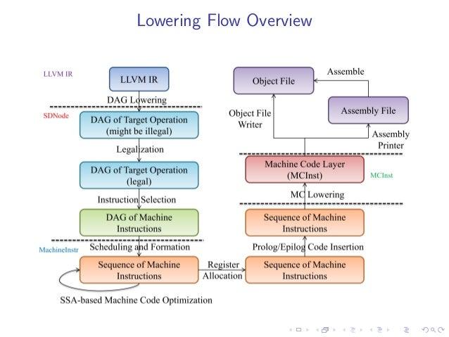 get instruction operation llvm