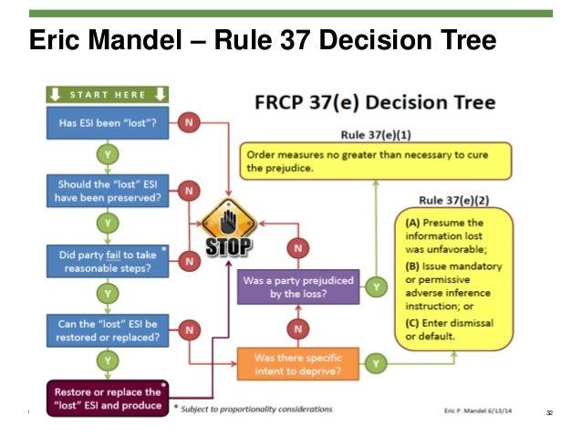 limiting instructions jury rule